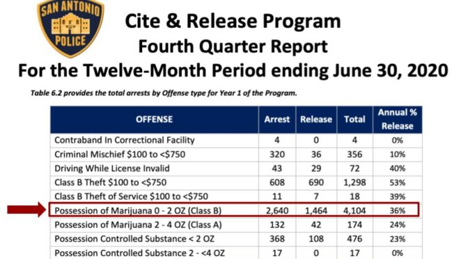 San Antonio | Cite and Release Program Report: Good, not great.